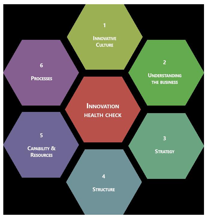 Benchmarking procesu innowacji